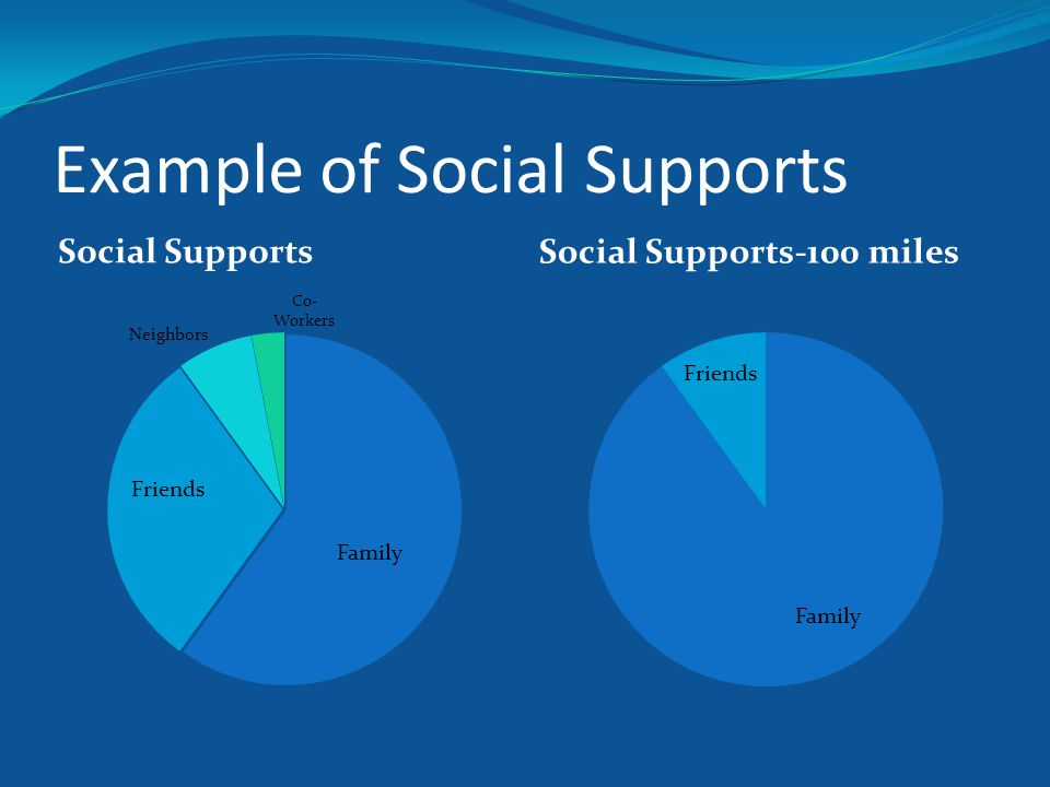 Example of Social Supports Social Supports Social Supports-100 miles
