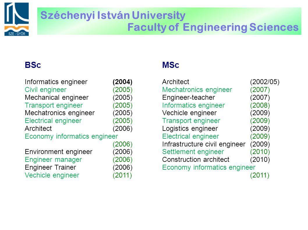 Informatics engineer(2004) Civil engineer (2005) Mechanical engineer (2005) Transport engineer (2005) Mechatronics engineer(2005) Electrical engineer (2005) Architect(2006) Economy informatics engineer (2006) Environment engineer(2006) Engineer manager (2006) Engineer Trainer(2006) Vechicle engineer (2011) BScMSc Architect(2002/05) Mechatronics engineer (2007) Engineer-teacher(2007) Informatics engineer (2008) Vechicle engineer (2009) Transport engineer (2009) Logistics engineer(2009) Electrical engineer (2009) Infrastructure civil engineer(2009) Settlement engineer(2010) Construction architect(2010) Economy informatics engineer (2011) Széchenyi István University Faculty of Engineering Sciences