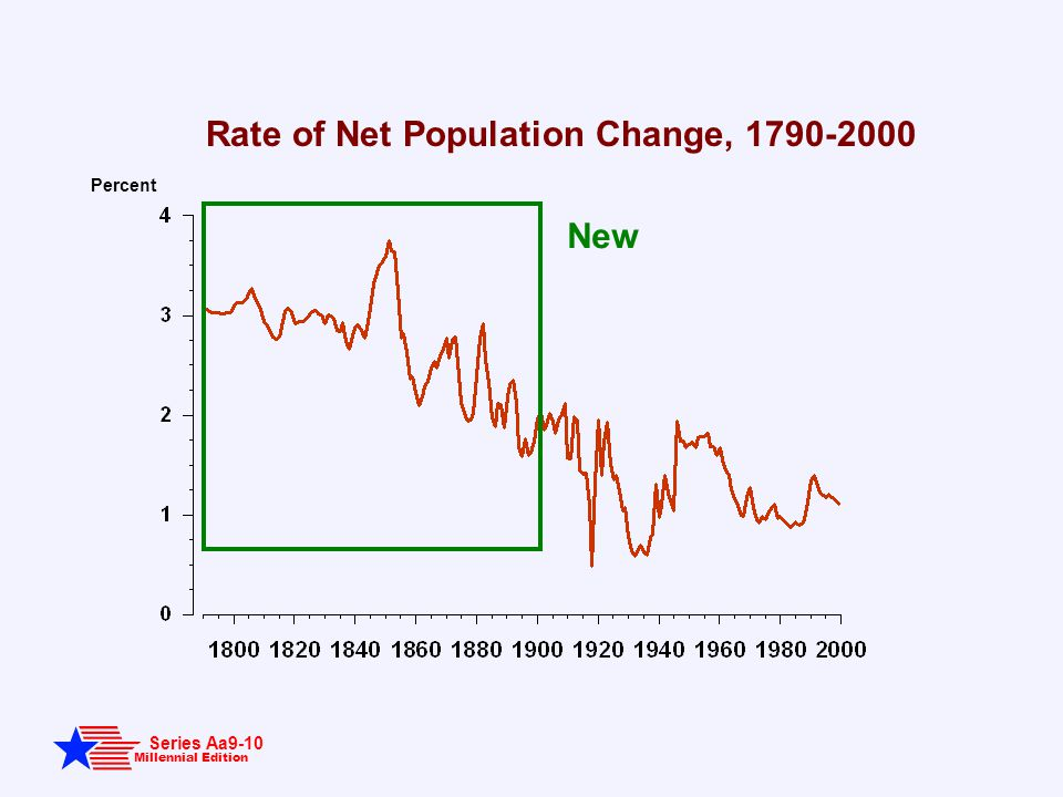 Millennial Edition Series Aa9-10 Rate of Net Population Change, 1790-2000 Percent New