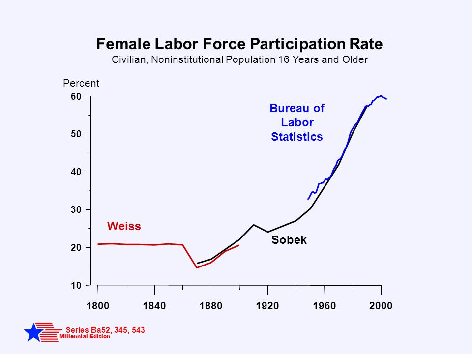 Millennial Edition Series Ba52, 345, 543 Female Labor Force Participation Rate Civilian, Noninstitutional Population 16 Years and Older Percent Weiss Sobek Bureau of Labor Statistics 180018401880192019602000 10 20 30 40 50 60