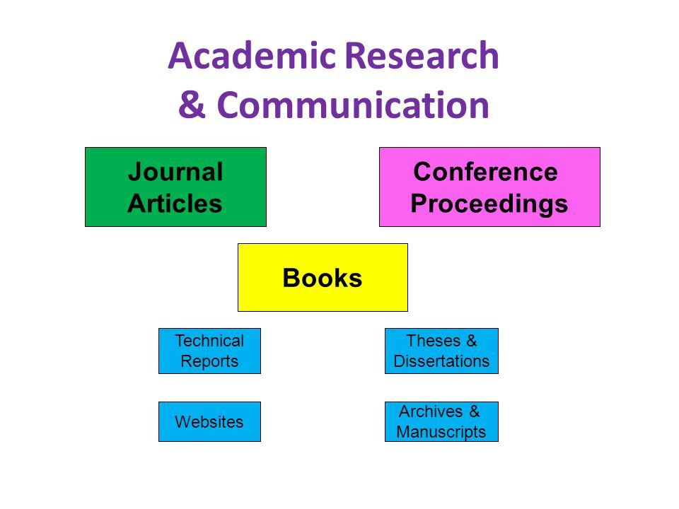 Academic Research & Communication Websites Archives & Manuscripts Theses & Dissertations Conference Proceedings Journal Articles Books Technical Reports