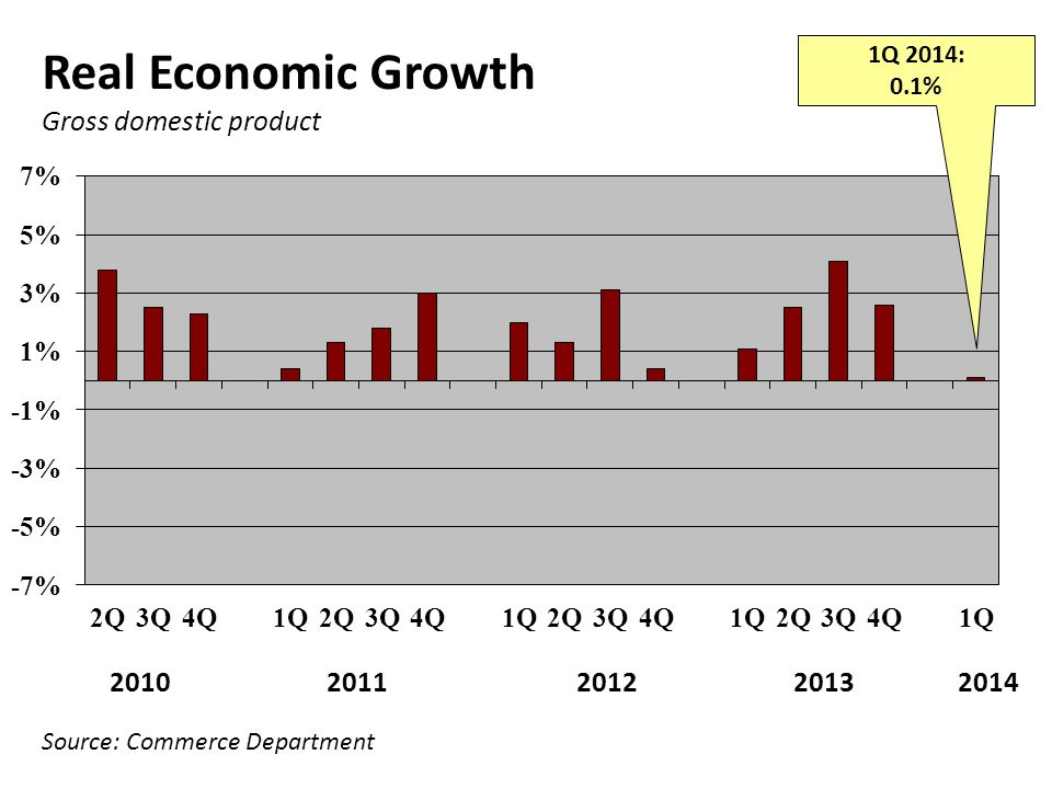 Gross domestic product Source: Commerce Department Real Economic Growth 2010 2011 2012 2013 2014 1Q 2014: 0.1%
