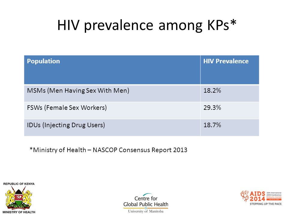 HIV prevalence among KPs* PopulationHIV Prevalence MSMs (Men Having Sex With Men)18.2% FSWs (Female Sex Workers)29.3% IDUs (Injecting Drug Users)18.7% *Ministry of Health – NASCOP Consensus Report 2013