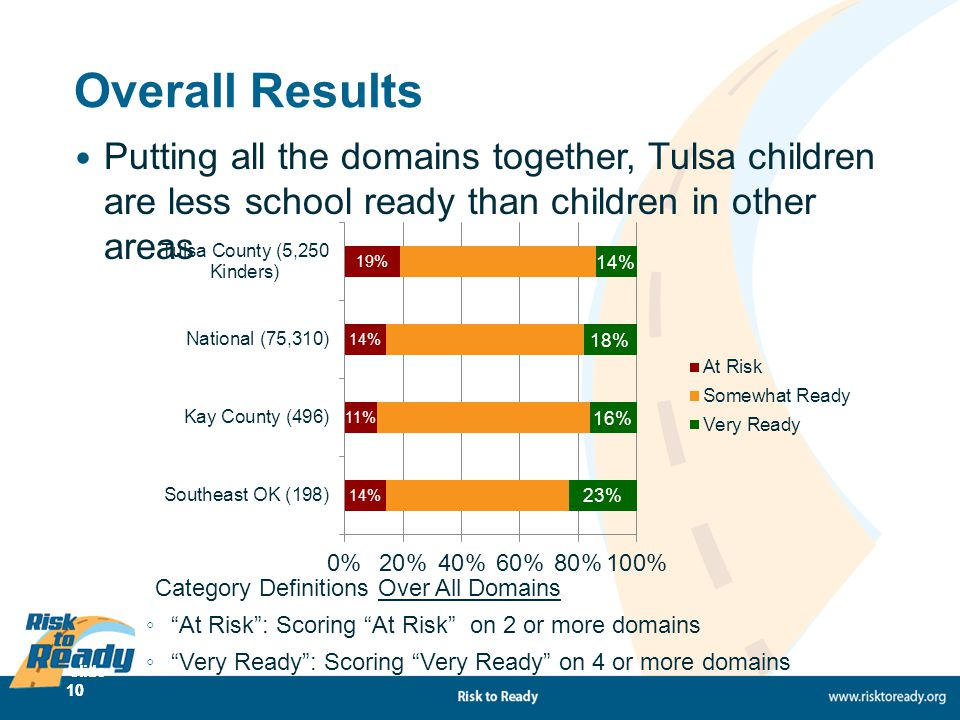 slide 10 Overall Results Putting all the domains together, Tulsa children are less school ready than children in other areas Category Definitions Over