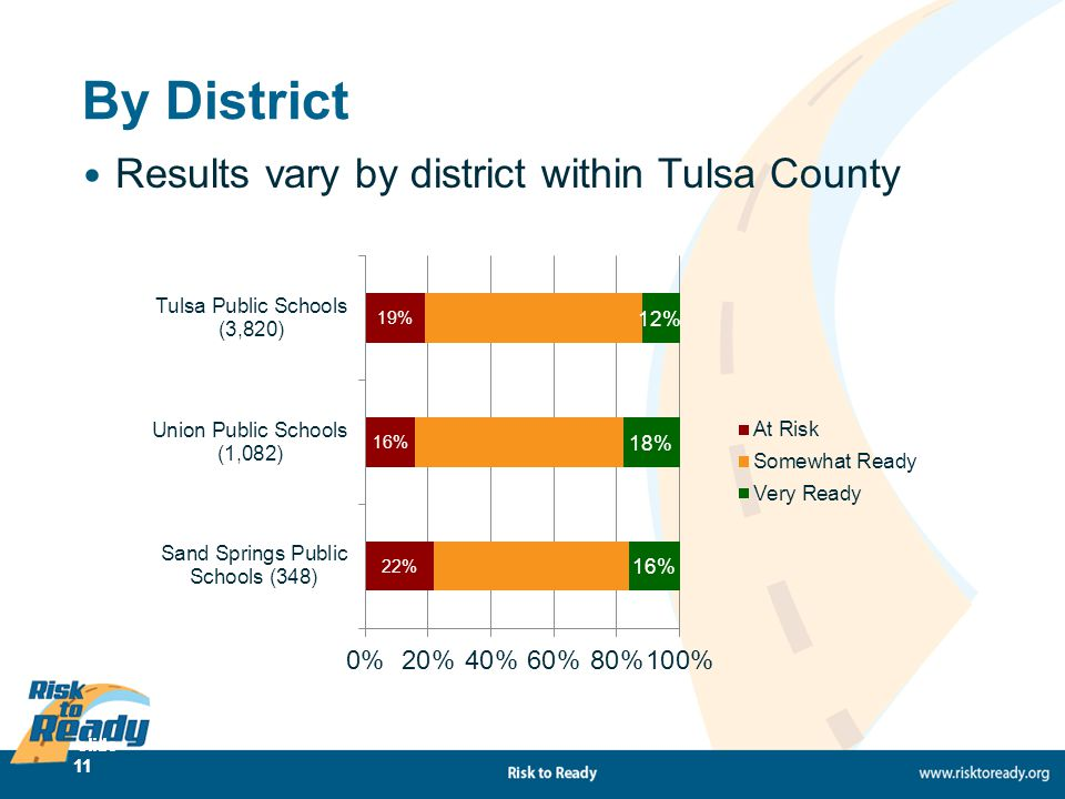 slide 11 By District Results vary by district within Tulsa County