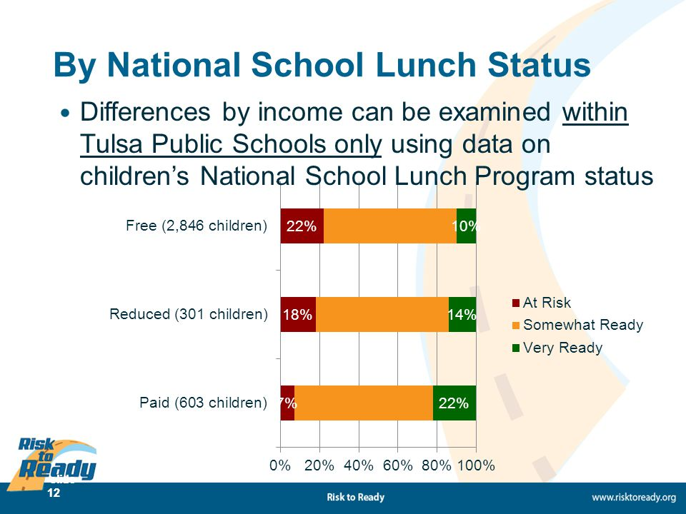slide 12 By National School Lunch Status Differences by income can be examined within Tulsa Public Schools only using data on children's National Scho