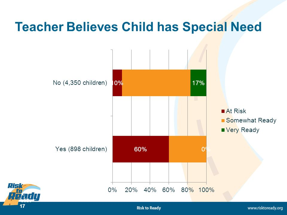 slide 17 Teacher Believes Child has Special Need