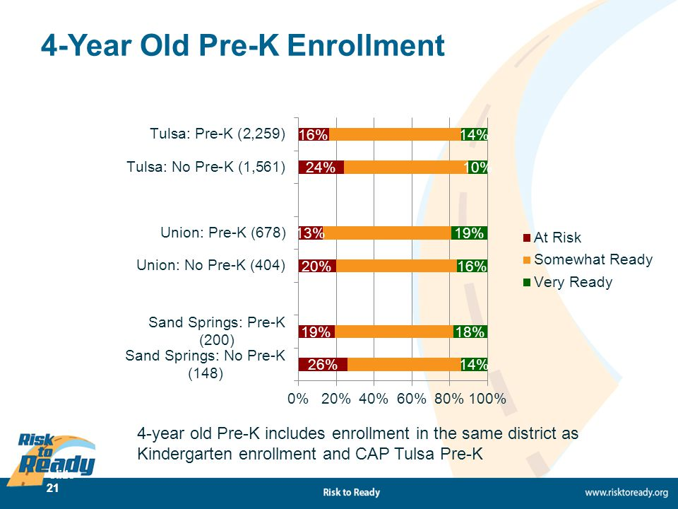 slide 21 4-Year Old Pre-K Enrollment 4-year old Pre-K includes enrollment in the same district as Kindergarten enrollment and CAP Tulsa Pre-K