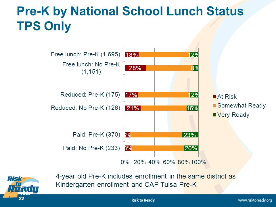 slide 22 Pre-K by National School Lunch Status TPS Only 4-year old Pre-K includes enrollment in the same district as Kindergarten enrollment and CAP T