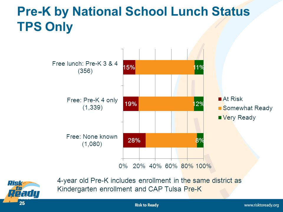slide 25 Pre-K by National School Lunch Status TPS Only 4-year old Pre-K includes enrollment in the same district as Kindergarten enrollment and CAP T