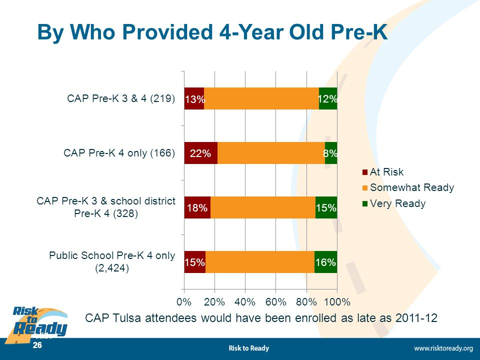 slide 26 By Who Provided 4-Year Old Pre-K CAP Tulsa attendees would have been enrolled as late as 2011-12