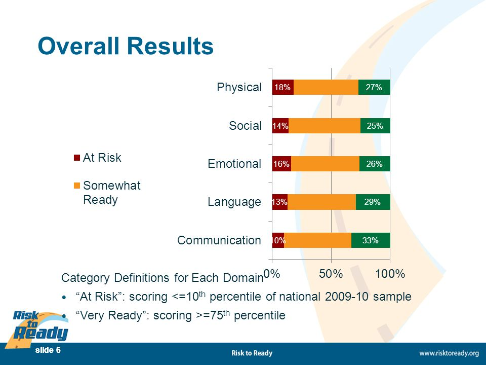 "slide 6 Overall Results Category Definitions for Each Domain ""At Risk"": scoring <=10 th percentile of national 2009-10 sample ""Very Ready"": scoring >="
