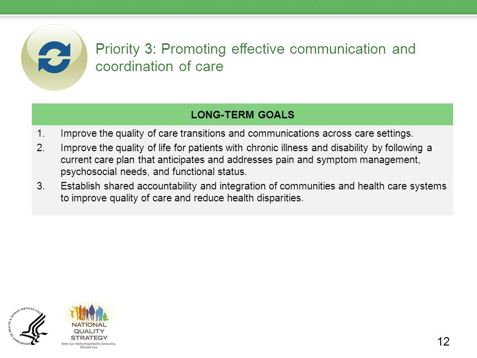 Priority 3: Promoting effective communication and coordination of care LONG-TERM GOALS 1.Improve the quality of care transitions and communications across care settings.
