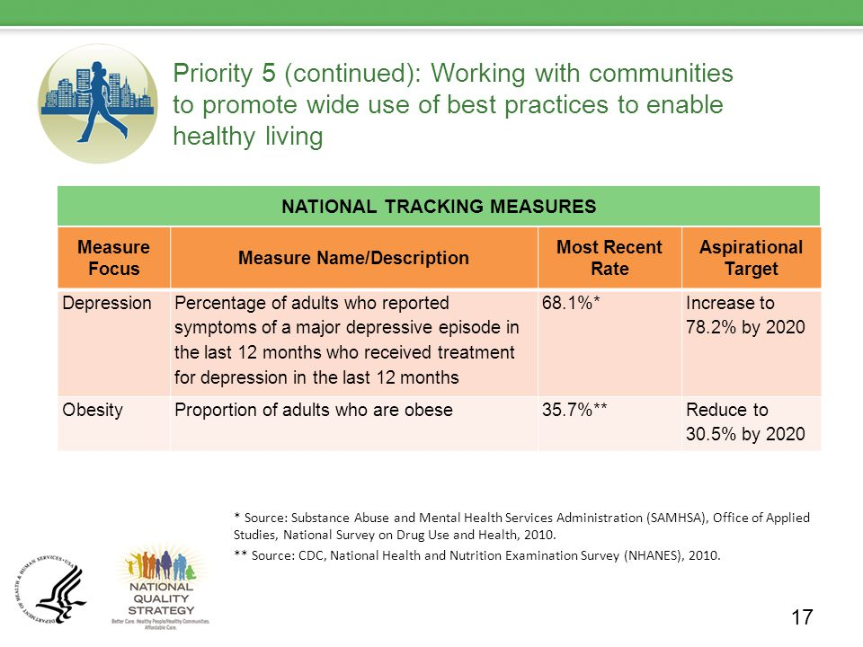 Priority 5 (continued): Working with communities to promote wide use of best practices to enable healthy living NATIONAL TRACKING MEASURES 17 Measure Focus Measure Name/Description Most Recent Rate Aspirational Target Depression Percentage of adults who reported symptoms of a major depressive episode in the last 12 months who received treatment for depression in the last 12 months 68.1%* Increase to 78.2% by 2020 ObesityProportion of adults who are obese35.7%**Reduce to 30.5% by 2020 * Source: Substance Abuse and Mental Health Services Administration (SAMHSA), Office of Applied Studies, National Survey on Drug Use and Health, 2010.