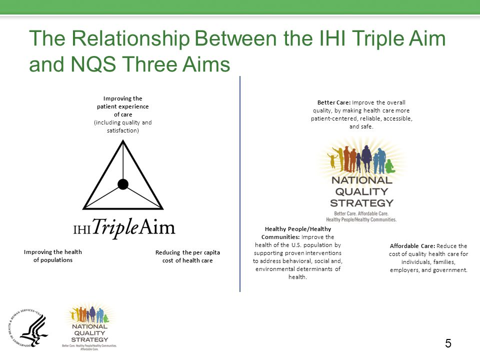 The Relationship Between the IHI Triple Aim and NQS Three Aims 5 Improving the patient experience of care (including quality and satisfaction) Improving the health of populations Reducing the per capita cost of health care Better Care: Improve the overall quality, by making health care more patient-centered, reliable, accessible, and safe.