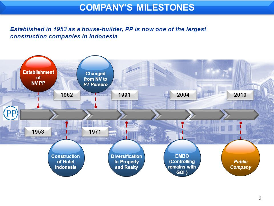 Q2 – 2010Q2 – 2009 REVENUE1.353.1451.512.787 COST OF CONTRACT(1.246.674)(1.401.874) GROSS PROFIT AFTER J.O142.136137.265 NET INCOME25.21811.377 (IDR Million) INCOME STATEMENT 14