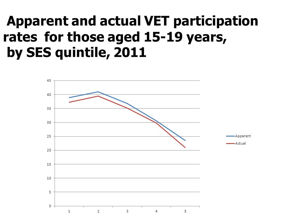Apparent and actual VET participation rates for those aged 15-19 years, by SES quintile, 2011