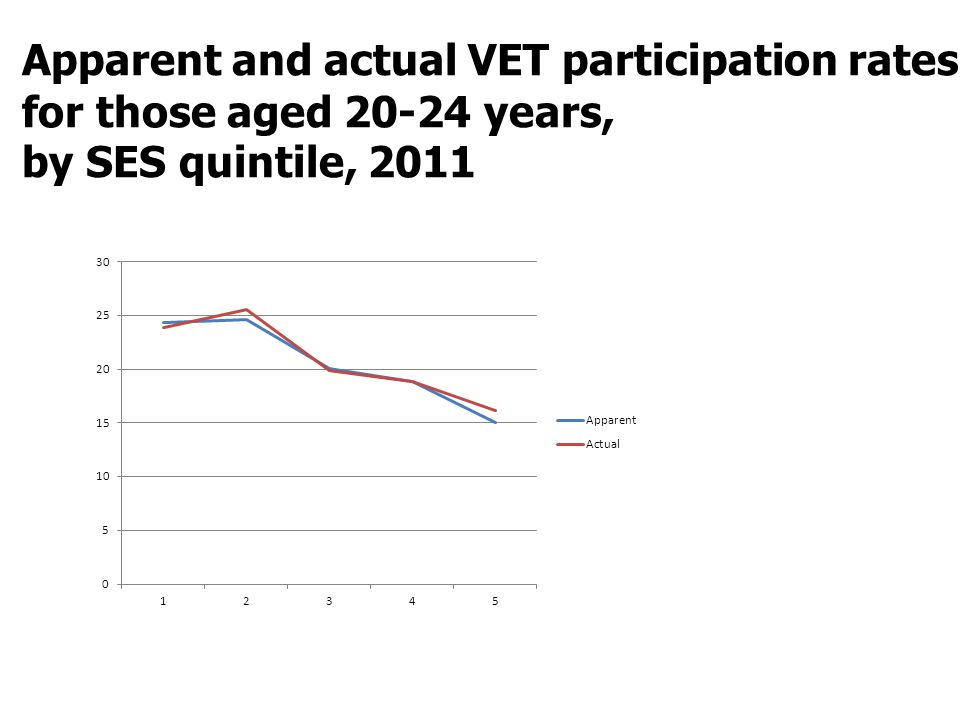 Apparent and actual VET participation rates for those aged 20-24 years, by SES quintile, 2011
