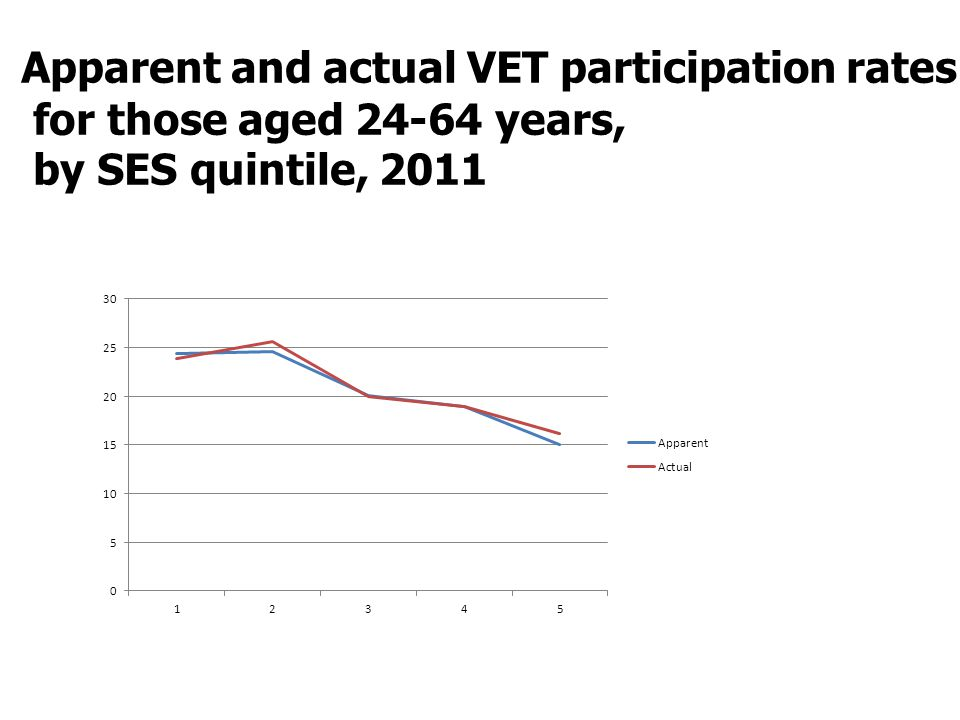 Apparent and actual VET participation rates for those aged 24-64 years, by SES quintile, 2011