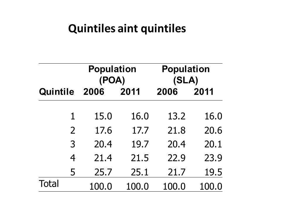 Population (POA) Population (SLA) Quintile2006201120062011 115.016.013.216.0 217.617.721.820.6 320.419.720.420.1 421.421.522.923.9 525.725.121.719.5 Total 100.0 Quintiles aint quintiles
