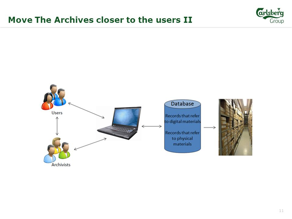 11 Move The Archives closer to the users II