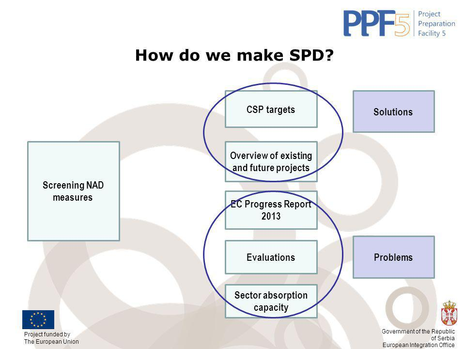 Project funded by The European Union Government of the Republic of Serbia European Integration Office How do we make SPD.
