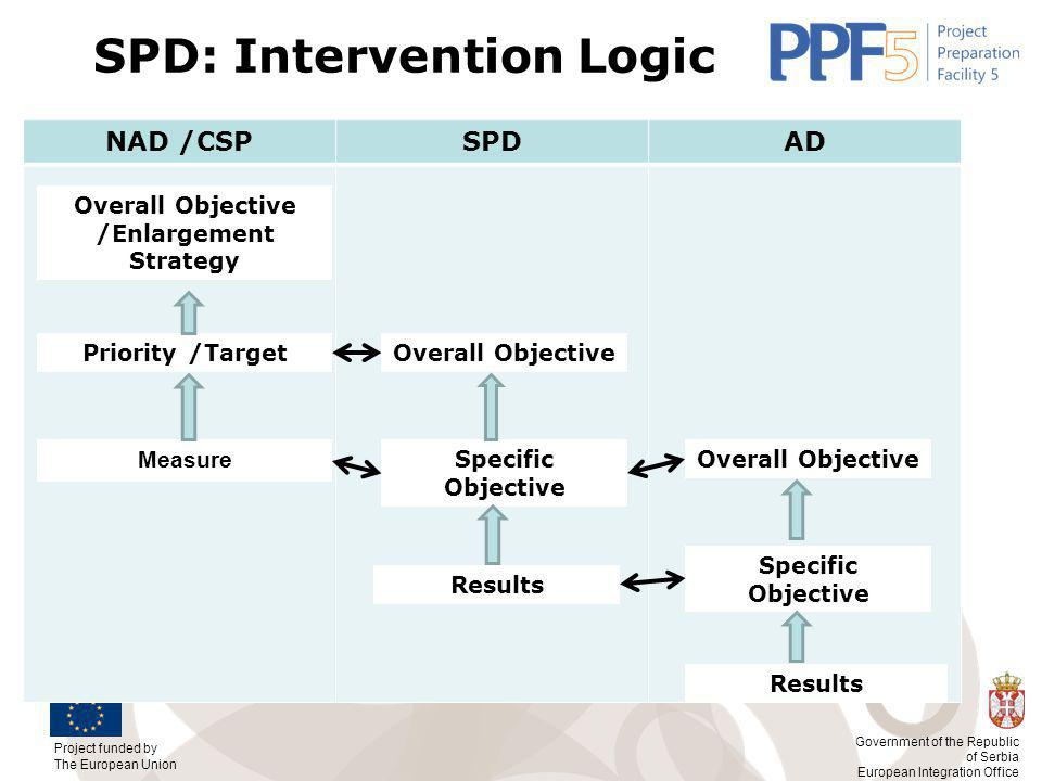 Project funded by The European Union Government of the Republic of Serbia European Integration Office SPD: Intervention Logic NAD /CSPSPDAD Overall Objective /Enlargement Strategy Priority /Target Measure Results Overall Objective Specific Objective Overall Objective Specific Objective