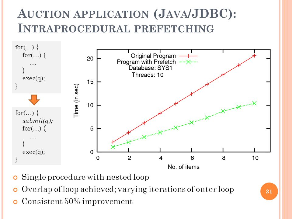 A UCTION APPLICATION (J AVA /JDBC): I NTRAPROCEDURAL PREFETCHING 31 Single procedure with nested loop Overlap of loop achieved; varying iterations of outer loop Consistent 50% improvement for(…) { … } exec(q); } for(…) { submit(q); for(…) { … } exec(q); }
