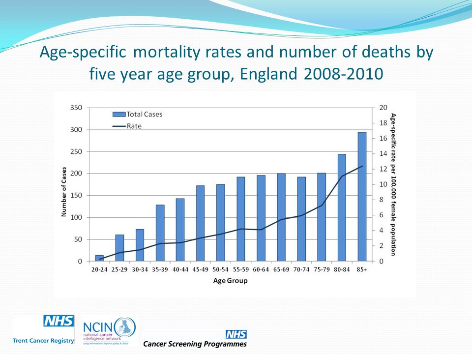 Age-specific mortality rates and number of deaths by five year age group, England 2008-2010