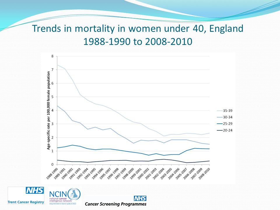 Trends in mortality in women under 40, England 1988-1990 to 2008-2010