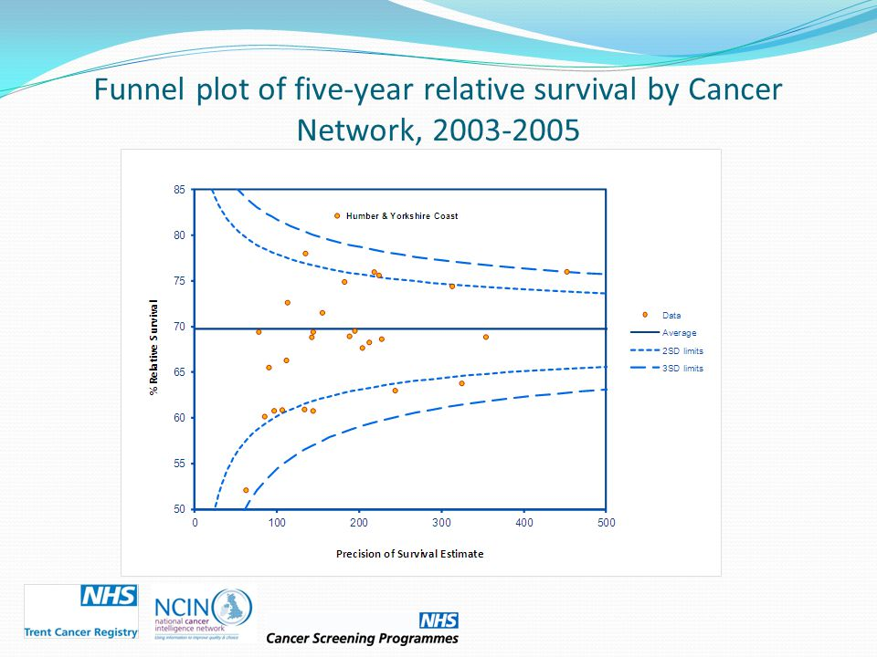 Funnel plot of five-year relative survival by Cancer Network, 2003-2005