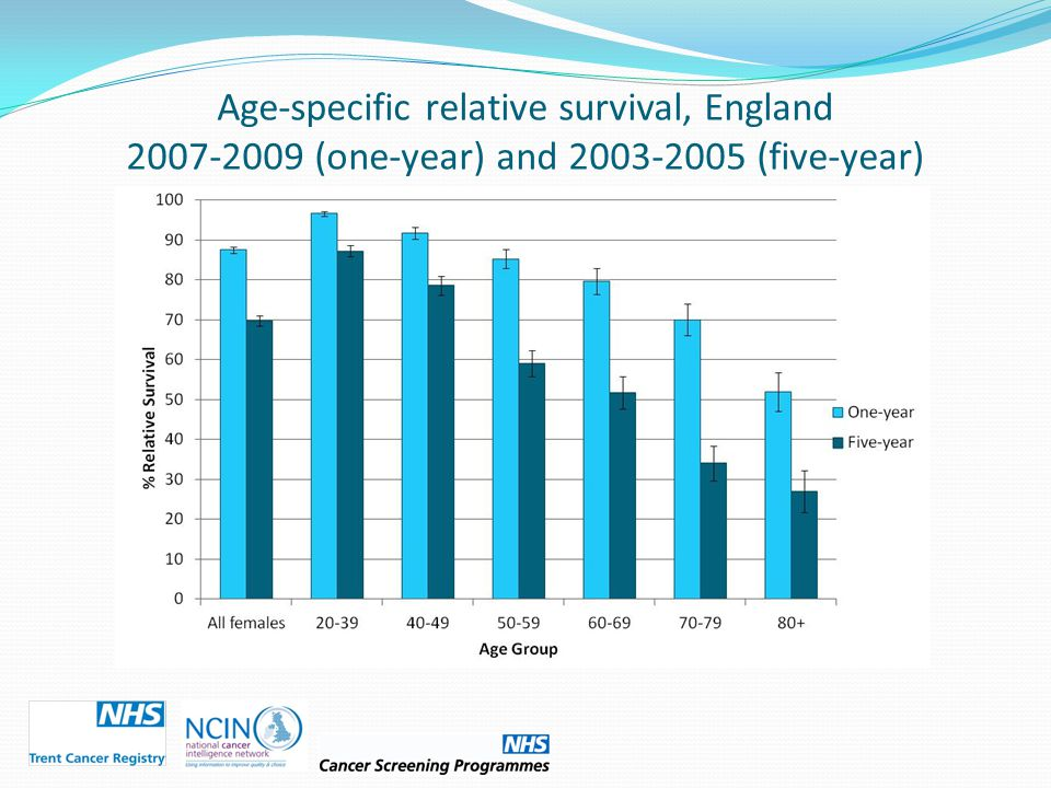 Age-specific relative survival, England 2007-2009 (one-year) and 2003-2005 (five-year)