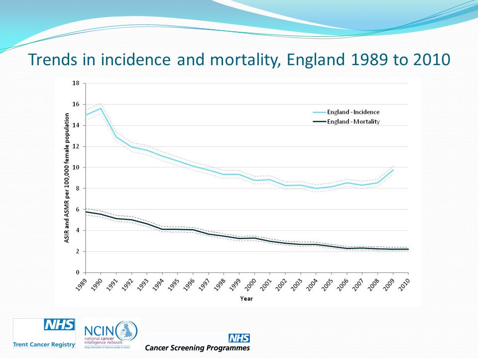 Trends in incidence and mortality, England 1989 to 2010