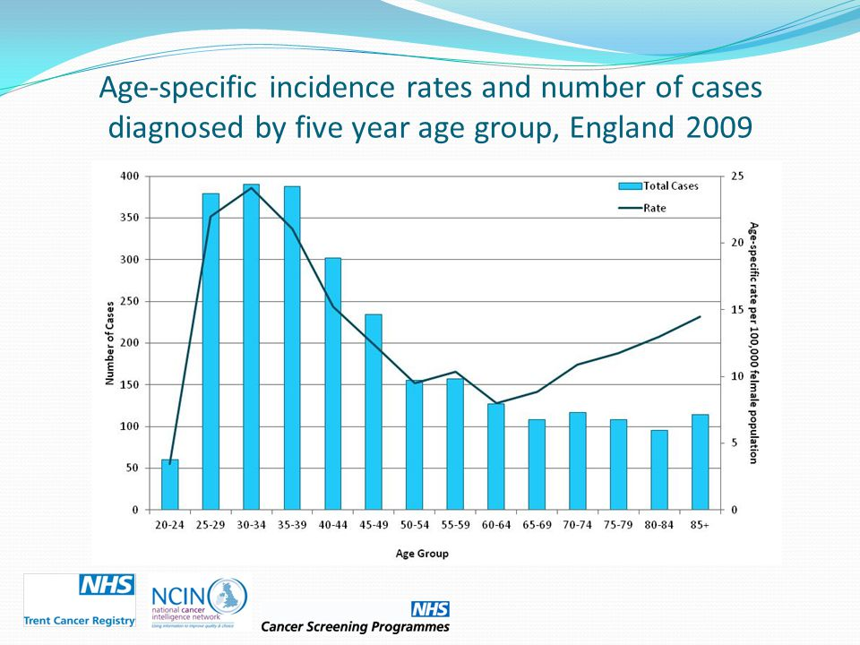 Age-specific incidence rates and number of cases diagnosed by five year age group, England 2009