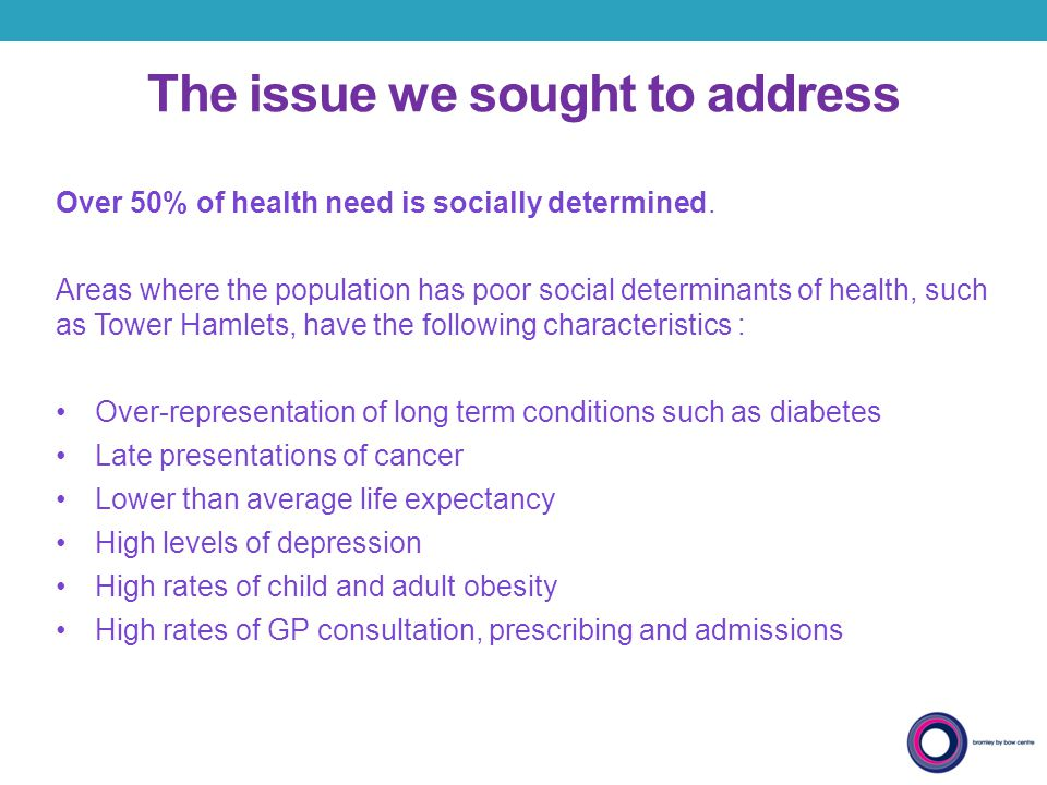 The issue we sought to address Over 50% of health need is socially determined. Areas where the population has poor social determinants of health, such
