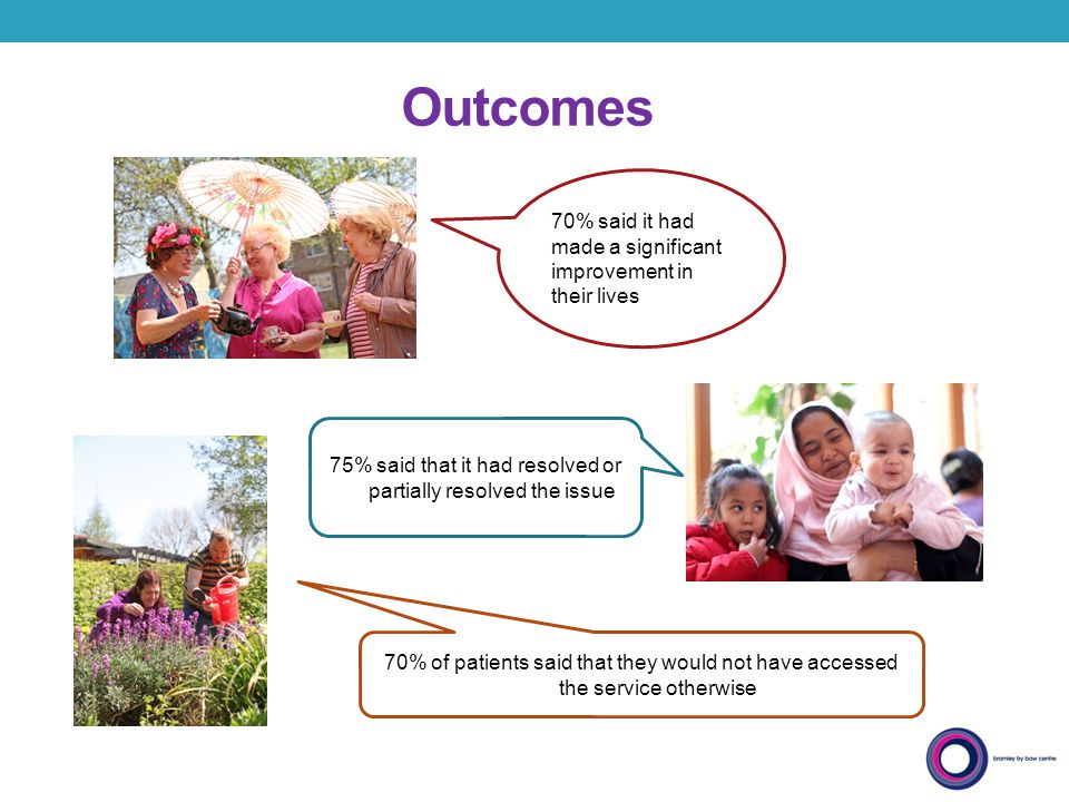 Outcomes 75% said that it had resolved or partially resolved the issue 70% said it had made a significant improvement in their lives 70% of patients s
