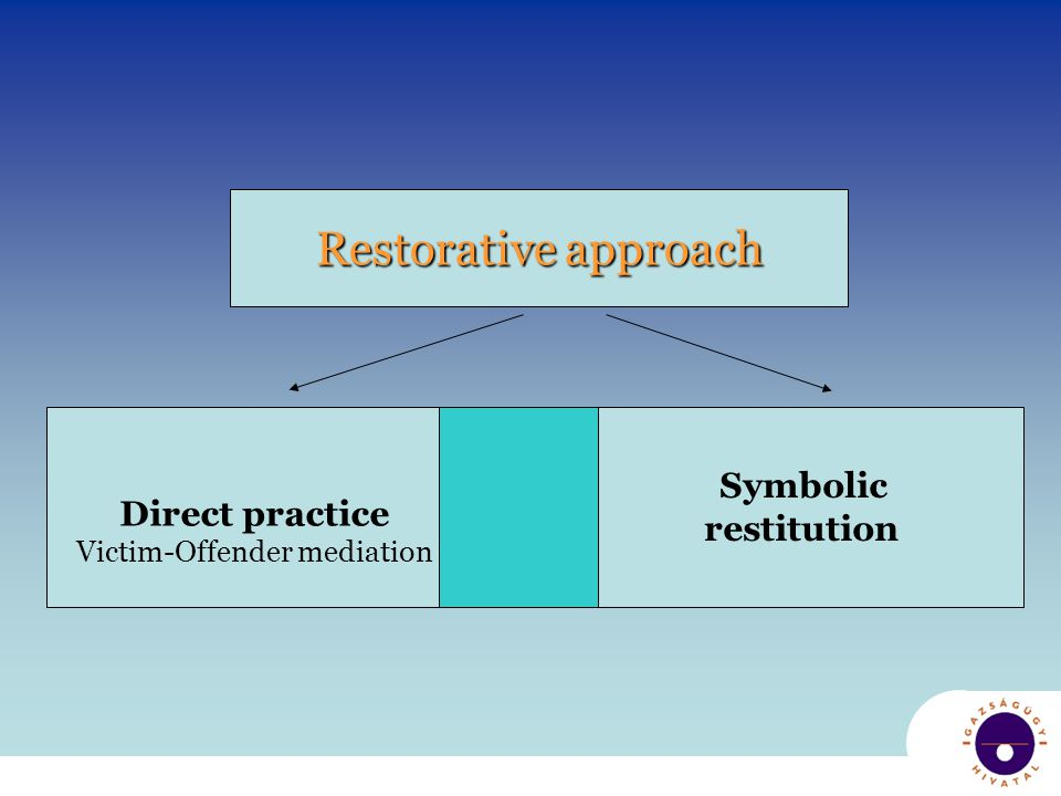 Direct practice Victim-Offender mediation Symbolic restitution Restorative approach