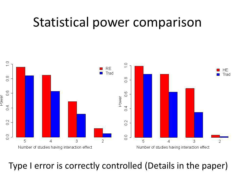 Statistical power comparison Type I error is correctly controlled (Details in the paper)