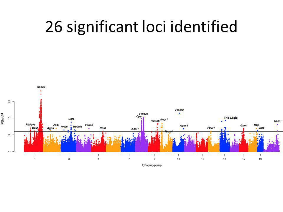 26 significant loci identified