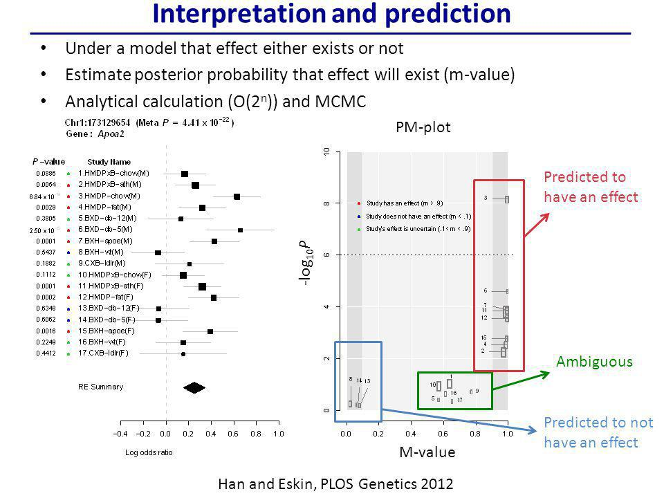 Interpretation and prediction Under a model that effect either exists or not Estimate posterior probability that effect will exist (m-value) Analytical calculation (O(2 n )) and MCMC M-value -log 10 P PM-plot Predicted to not have an effect Predicted to have an effect Ambiguous Han and Eskin, PLOS Genetics 2012