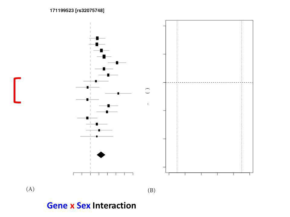 Gene x Sex Interaction