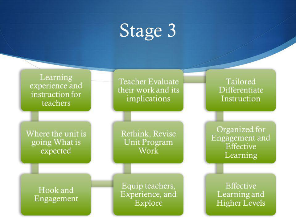 Stage 3 Learning experience and instruction for teachers Where the unit is going What is expected Hook and Engagement Equip teachers, Experience, and