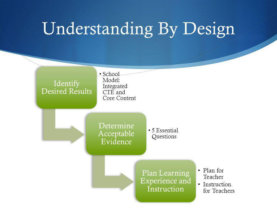 Unit 1 Effective Curriculum and Stage 1 Goal: Integrated Curriculum Understanding: Creating Integrated CTE Core Content Curriculum Teachers will Know and be able to: Collaborate, brainstorm, align, and integrate CTE Core Content Curriculum Essential Questions: How will Teacher Align and Integrate Curriculum Develop innovative and creative shared content, lessons, assignments, projects