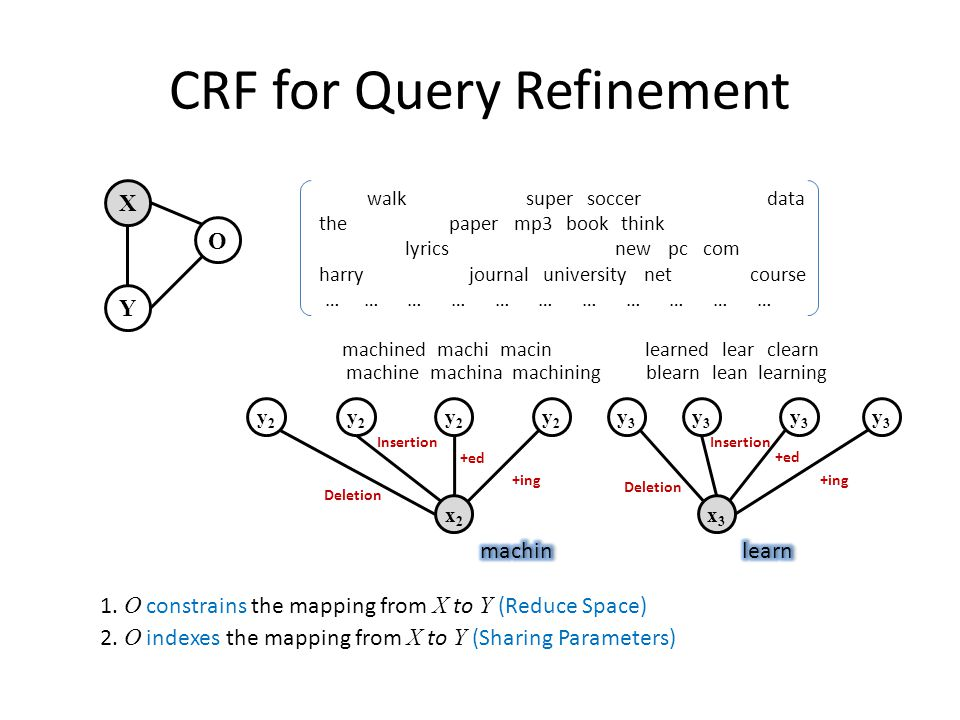 CRF for Query Refinement X Y O x2x2 x3x3 … … … … … … … … … … … lean walk machined supersoccer machining data the learning papermp3bookthink macin machina lyrics learnedmachi newpccom lear harry machine journaluniversitynet blearn clearn course 1.