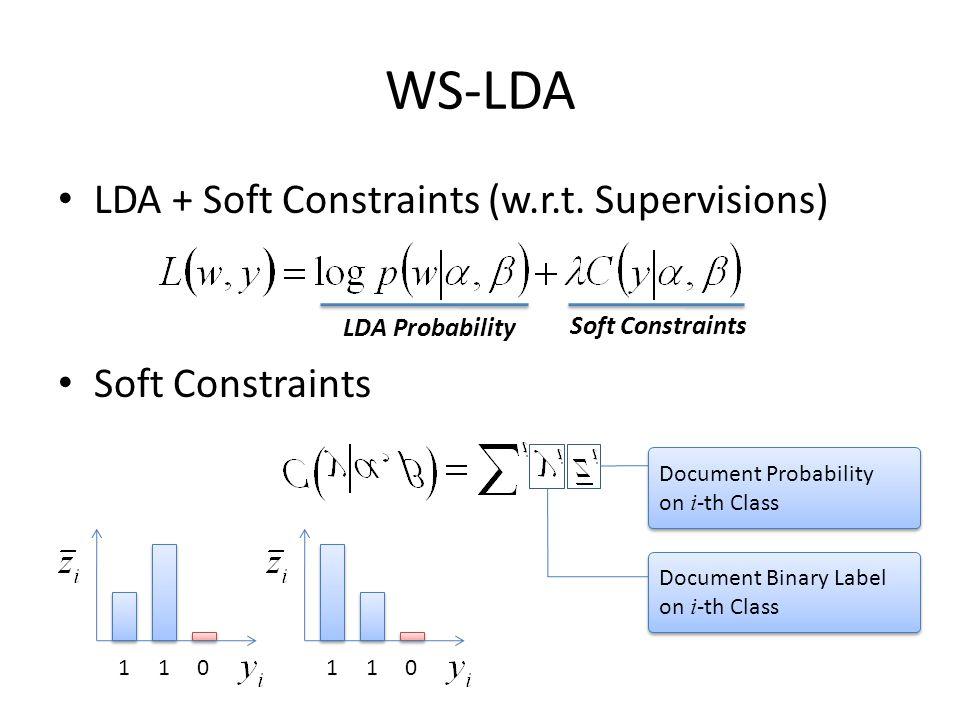 WS-LDA LDA + Soft Constraints (w.r.t.