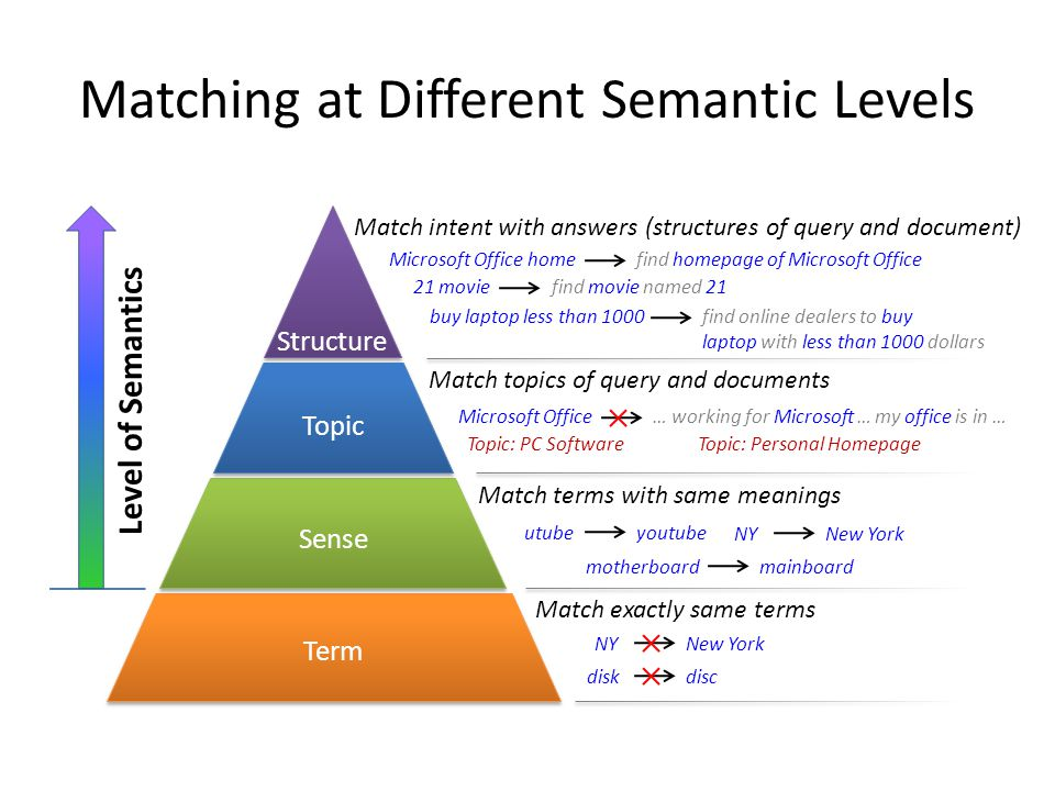 Matching at Different Semantic Levels Structure Term Sense Topic Level of Semantics Match exactly same terms NYNew York diskdisc Match terms with same meanings NYNew York motherboardmainboard utubeyoutube Match topics of query and documents Microsoft Office … working for Microsoft … my office is in … Topic: PC SoftwareTopic: Personal Homepage Match intent with answers (structures of query and document) Microsoft Office homefind homepage of Microsoft Office 21 moviefind movie named 21 buy laptop less than 1000find online dealers to buy laptop with less than 1000 dollars