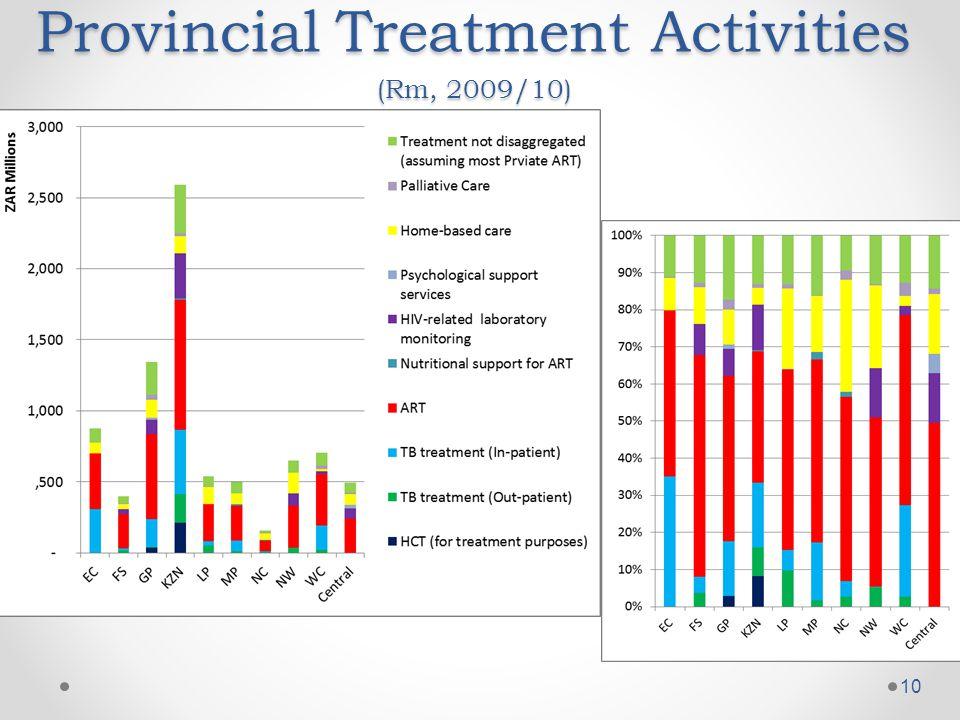 Provincial Treatment Activities (Rm, 2009/10) 10