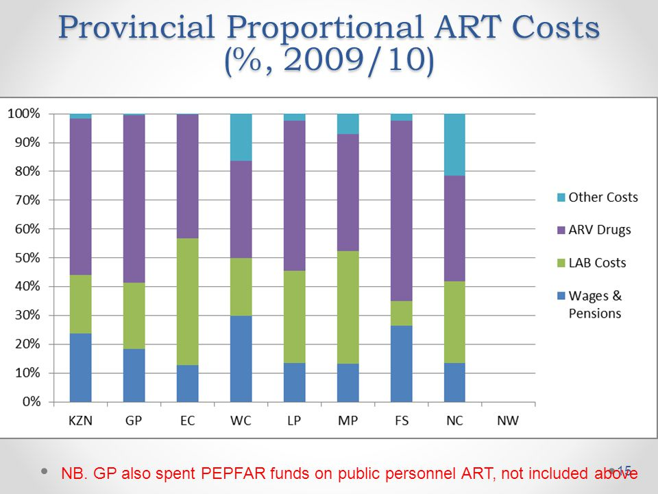 Provincial Proportional ART Costs (%, 2009/10) 15 NB. GP also spent PEPFAR funds on public personnel ART, not included above