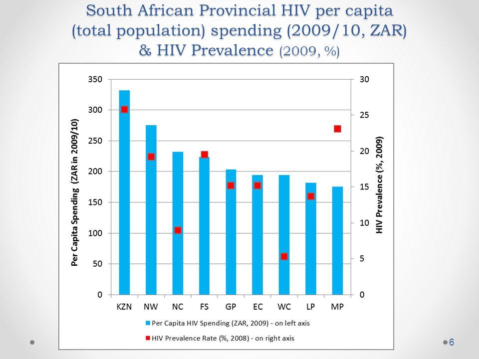 6 South African Provincial HIV per capita (total population) spending (2009/10, ZAR) & HIV Prevalence (2009, %)