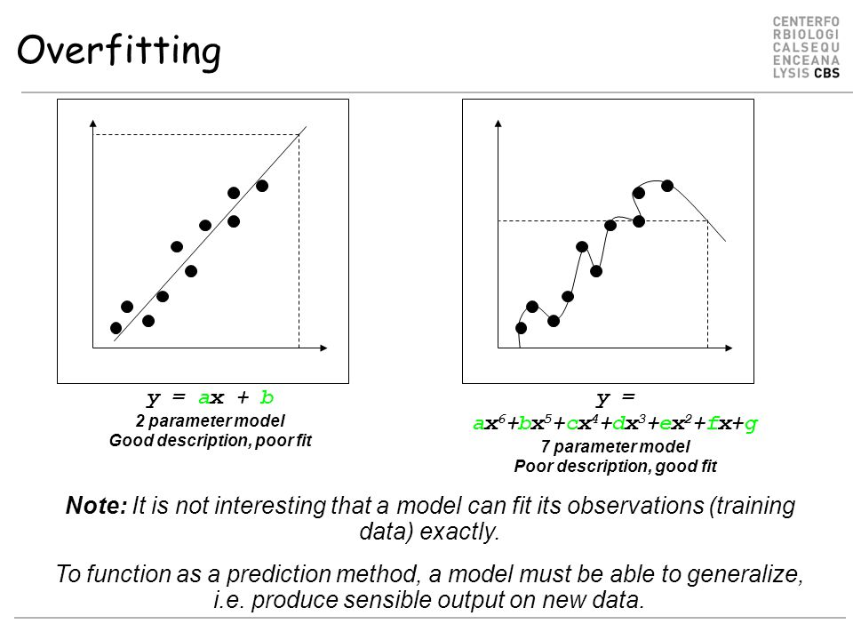 Overfitting y = ax + b 2 parameter model Good description, poor fit y = ax 6 +bx 5 +cx 4 +dx 3 +ex 2 +fx+g 7 parameter model Poor description, good fit Note: It is not interesting that a model can fit its observations (training data) exactly.